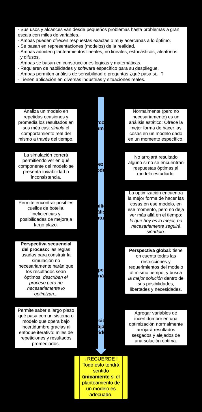 SIM Vs. OPT - Generalidades