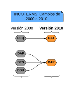 Cambios Incoterms 2010