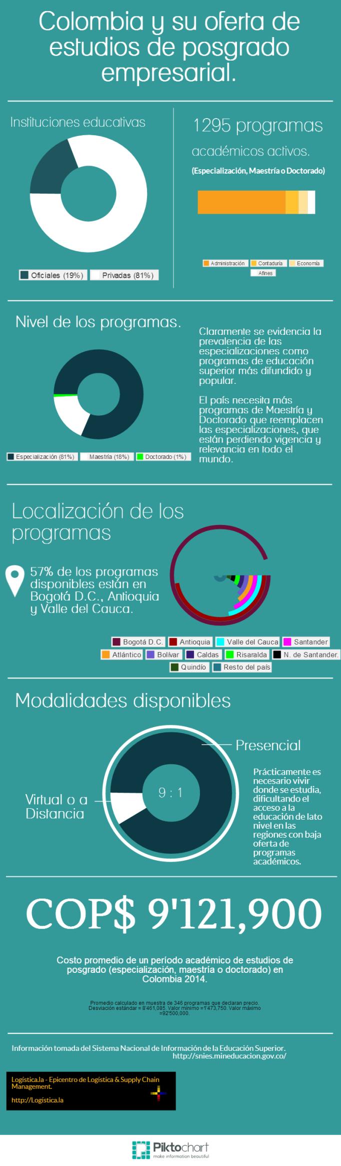 Colombia oferta de estudios posgrado empresarial