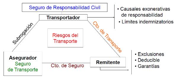 Correcol Diagrama 1