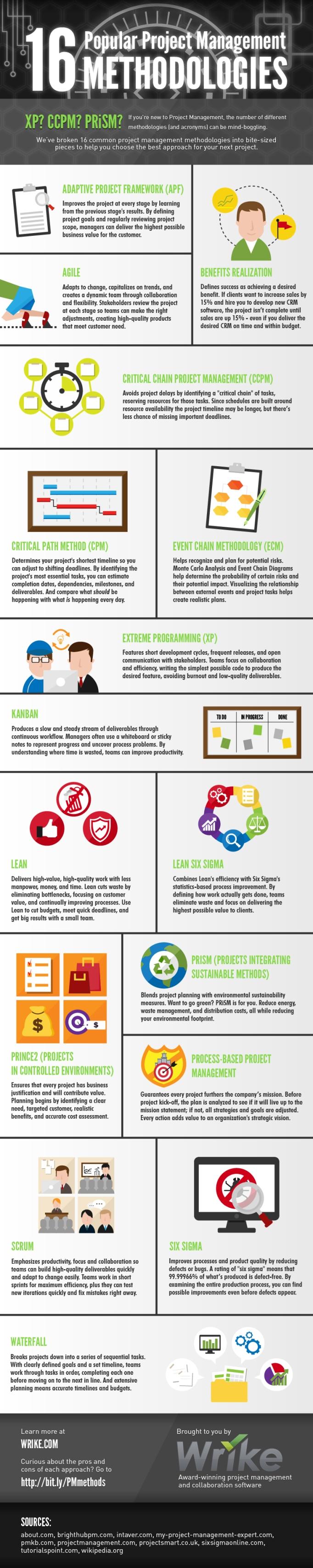 project-management-methods
