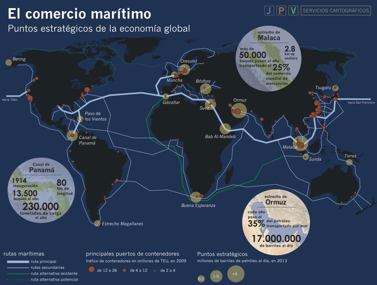 Puntos estratégicos del Transporte Marítimo internacional